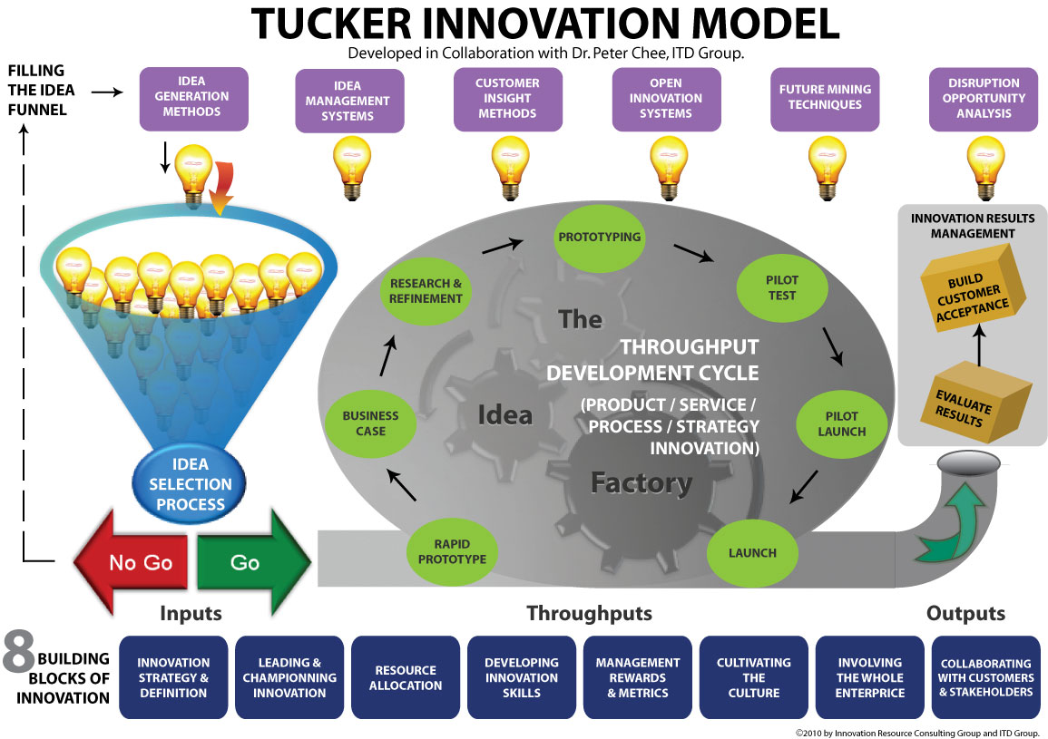Tucker-Innovation-Model-bg