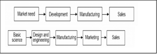firstandsecondgenerationmodels