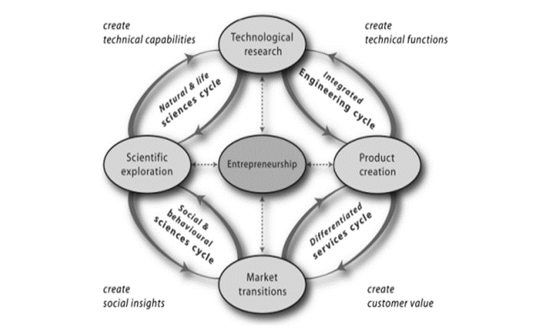 cyclicalinnovationmodel