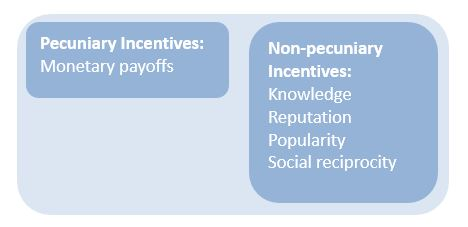 incentives fig1